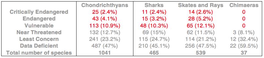 IUCN, sharks, conservation status, Chondrichthyes